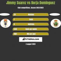 Jimmy Suarez vs Borja Dominguez h2h player stats
