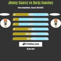 Jimmy Suarez vs Borja Sanchez h2h player stats
