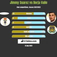 Jimmy Suarez vs Borja Valle h2h player stats