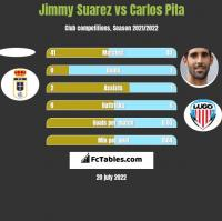 Jimmy Suarez vs Carlos Pita h2h player stats