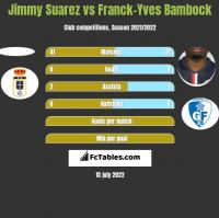 Jimmy Suarez vs Franck-Yves Bambock h2h player stats