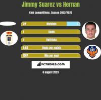 Jimmy Suarez vs Hernan Santana h2h player stats