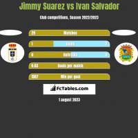 Jimmy Suarez vs Ivan Salvador h2h player stats