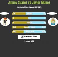 Jimmy Suarez vs Javier Munoz h2h player stats