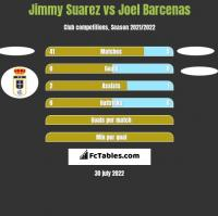 Jimmy Suarez vs Joel Barcenas h2h player stats