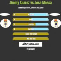 Jimmy Suarez vs Jose Mossa h2h player stats
