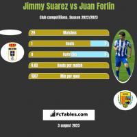 Jimmy Suarez vs Juan Forlin h2h player stats