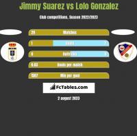 Jimmy Suarez vs Lolo Gonzalez h2h player stats