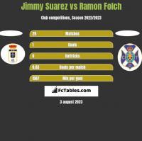 Jimmy Suarez vs Ramon Folch h2h player stats