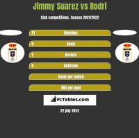 Jimmy Suarez vs Rodri h2h player stats