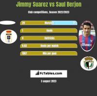 Jimmy Suarez vs Saul Berjon h2h player stats