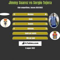 Jimmy Suarez vs Sergio Tejera h2h player stats