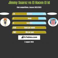 Jimmy Suarez vs El Hacen El Id h2h player stats