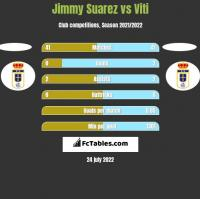 Jimmy Suarez vs Viti h2h player stats
