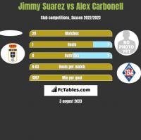 Jimmy Suarez vs Alex Carbonell h2h player stats