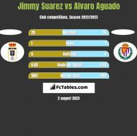 Jimmy Suarez vs Alvaro Aguado h2h player stats