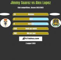 Jimmy Suarez vs Alex Lopez h2h player stats