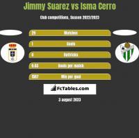 Jimmy Suarez vs Isma Cerro h2h player stats
