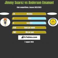 Jimmy Suarez vs Anderson Emanuel h2h player stats