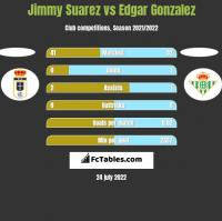 Jimmy Suarez vs Edgar Gonzalez h2h player stats