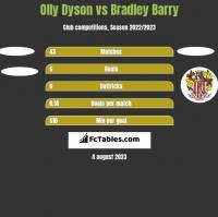 Olly Dyson vs Bradley Barry h2h player stats