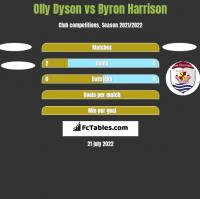 Olly Dyson vs Byron Harrison h2h player stats
