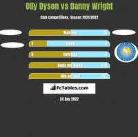 Olly Dyson vs Danny Wright h2h player stats