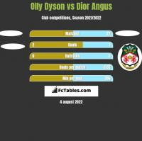 Olly Dyson vs Dior Angus h2h player stats