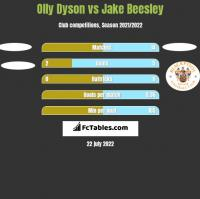 Olly Dyson vs Jake Beesley h2h player stats