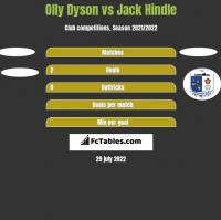 Olly Dyson vs Jack Hindle h2h player stats