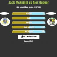 Jack McKnight vs Alex Gudger h2h player stats