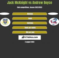 Jack McKnight vs Andrew Boyce h2h player stats