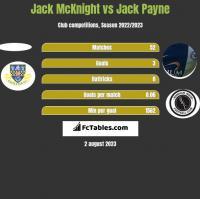 Jack McKnight vs Jack Payne h2h player stats