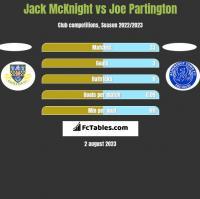Jack McKnight vs Joe Partington h2h player stats