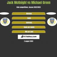 Jack McKnight vs Michael Green h2h player stats