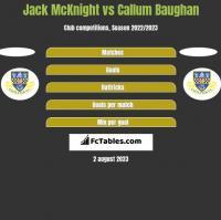 Jack McKnight vs Callum Baughan h2h player stats