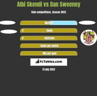 Albi Skendi vs Dan Sweeney h2h player stats