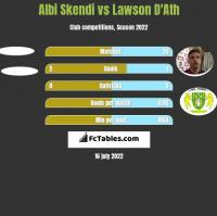 Albi Skendi vs Lawson D'Ath h2h player stats
