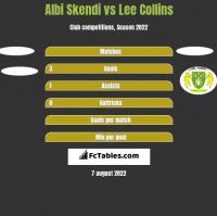 Albi Skendi vs Lee Collins h2h player stats