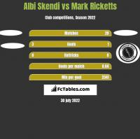 Albi Skendi vs Mark Ricketts h2h player stats