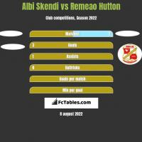 Albi Skendi vs Remeao Hutton h2h player stats