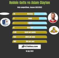 Robbie Gotts vs Adam Clayton h2h player stats