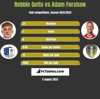 Robbie Gotts vs Adam Forshaw h2h player stats
