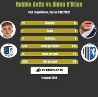 Robbie Gotts vs Aiden O'Brien h2h player stats