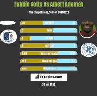 Robbie Gotts vs Albert Adomah h2h player stats