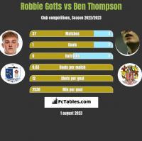 Robbie Gotts vs Ben Thompson h2h player stats