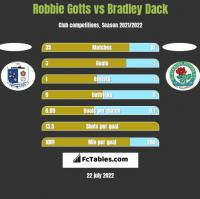 Robbie Gotts vs Bradley Dack h2h player stats