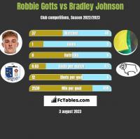 Robbie Gotts vs Bradley Johnson h2h player stats