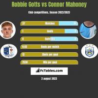 Robbie Gotts vs Connor Mahoney h2h player stats