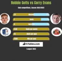 Robbie Gotts vs Corry Evans h2h player stats